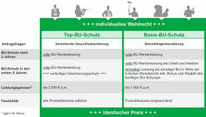 Zwei Modelle | HDI Gerling Lebensversicherung AG