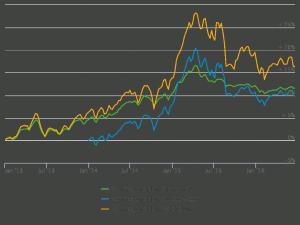 Die Entwicklung der Anlagestrategien im Vergleich