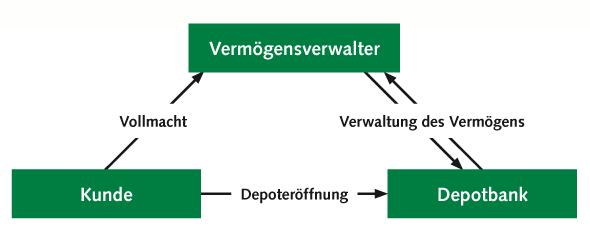 Vertragsverhältnisse im Rahmen einer Vermögensverwaltung