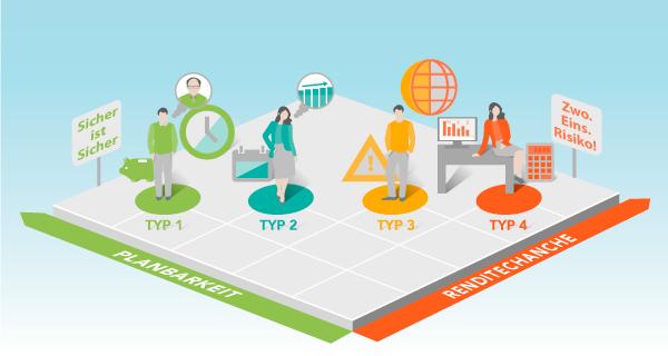 Garantietypen Rentenversicherung
