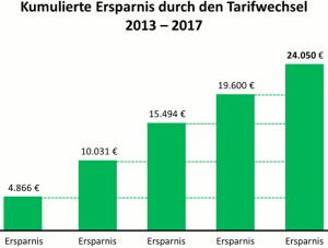 Kumulierte Ersparnisse bei angenommenem Tarifwechsel der PKV in 2013