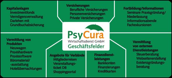 Produktspektrum PsyCura WD